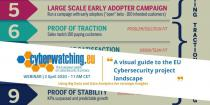 "Webinar ""A visual guide to the EU Cybersecurity project landscape"""